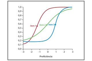 teoria-da-resposta-saeb-grafico_TRI
